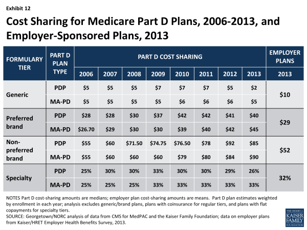 Exhibit 12.  Cost Sharing for Medicare Part D Plans, 2006-2013, and Employer-Sponsored Plans, 2013