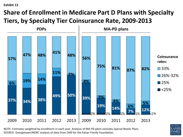 Exhibit 13.  Share of Enrollment in Medicare Part D Plans with Specialty Tiers, by Specialty Tier Coinsurance Rate, 2009-2013