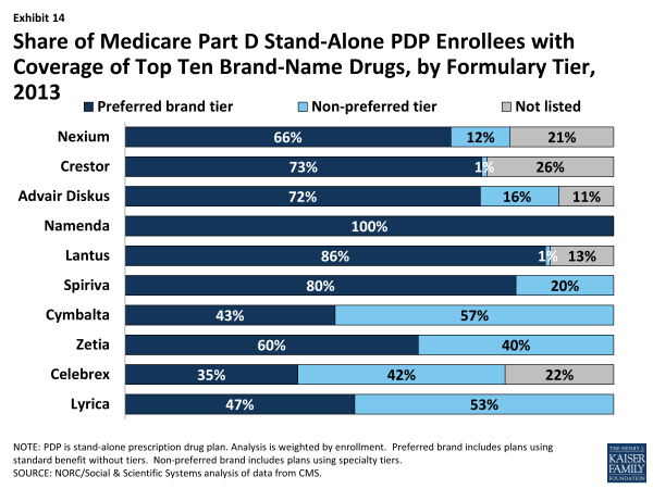 Exhibit 14.  Share of Medicare Part D Stand-Alone PDP Enrollees with Coverage of Top Ten Brand-Name Drugs, by Formulary Tier, 2013