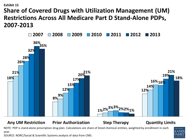 Exhibit 15.  Share of Covered Drugs with Utilization Management (UM) Restrictions Across All Medicare Part D Stand-Alone PDPs, 2007-2013