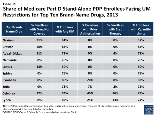 Exhibit 16.  Share of Medicare Part D Stand-Alone PDP Enrollees Facing UM Restrictions for Top Ten Brand-Name Drugs, 2013