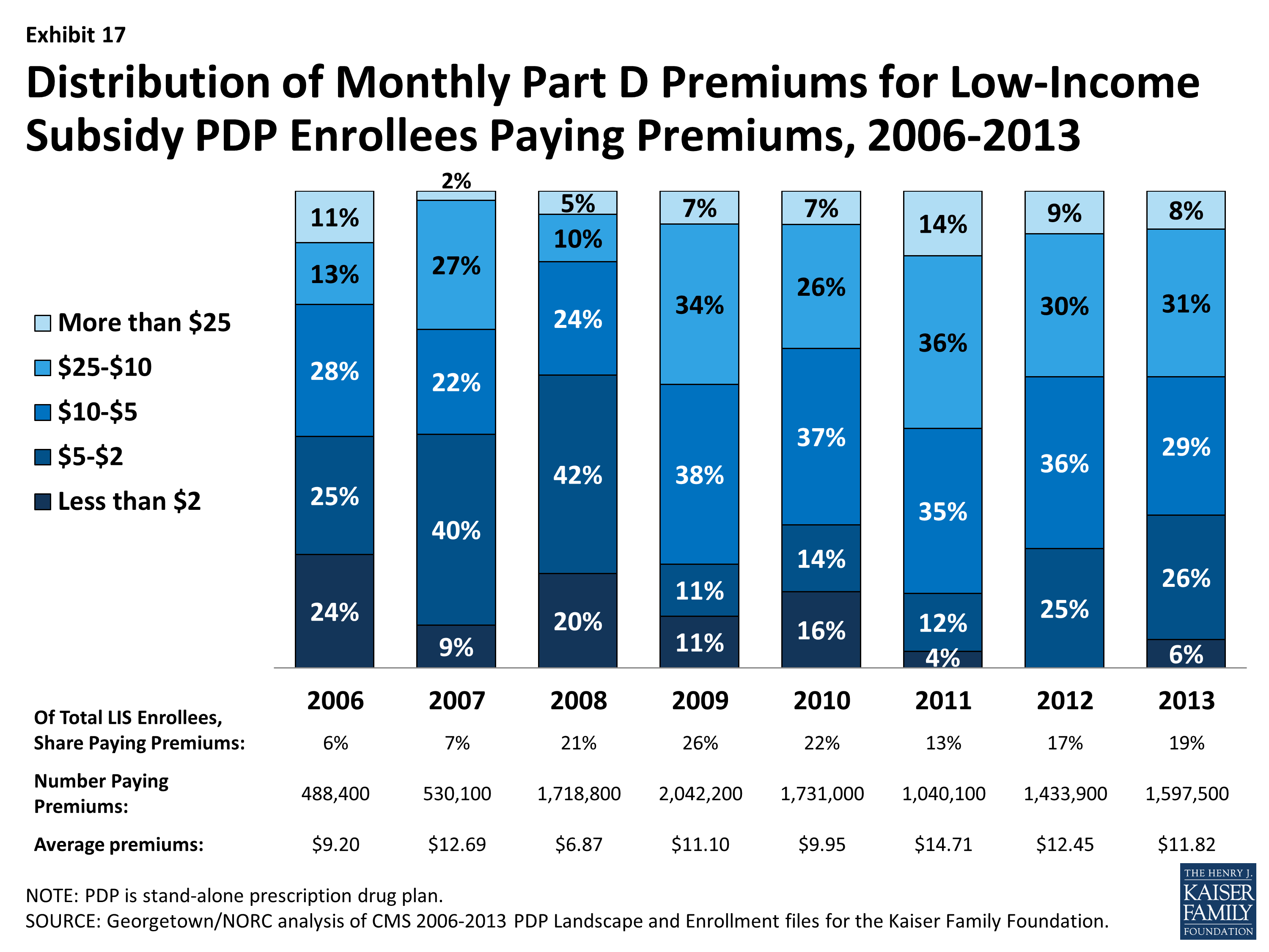 abf765b13c4 Medicare Part D Prescription Drug Plans: The Marketplace in 2013 and Key  Trends, 2006-2013 | The Henry J. Kaiser Family Foundation