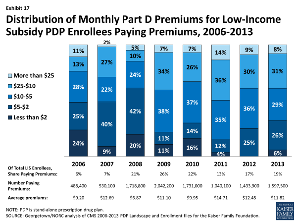 Exhibit 17.  Distribution of Monthly Part D Premiums for Low-Income Subsidy PDP Enrollees Paying Premiums, 2006-2013
