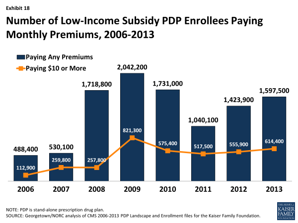 Exhibit 18.  Number of Low-Income Subsidy PDP Enrollees Paying Monthly Premiums, 2006-2013