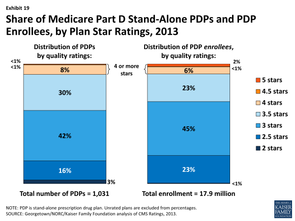 Exhibit 19.  Share of Medicare Part D Stand-Alone PDPs and PDP Enrollees, by Plan Star Ratings, 2013