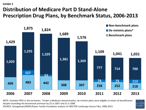 Exhibit 2.  Distribution of Medicare Part D Stand-Alone Prescription Drug Plans, by Benchmark Status, 2006-2013