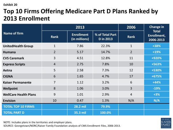 Exhibit 20.  Top 10 Firms Offering Medicare Part D Plans Ranked by 2013 Enrollment
