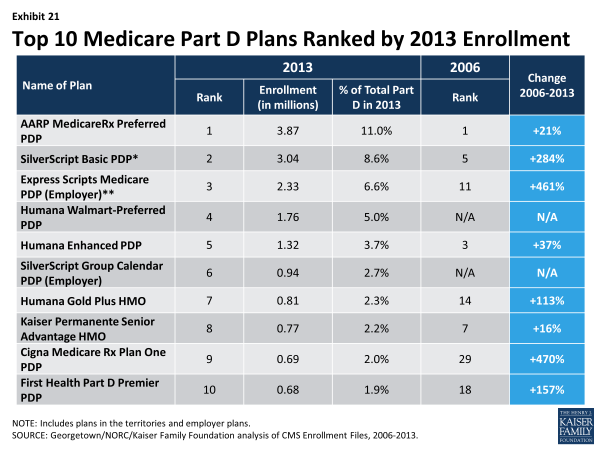 Exhibit 21.  Top 10 Medicare Part D Plans Ranked by 2013 Enrollment