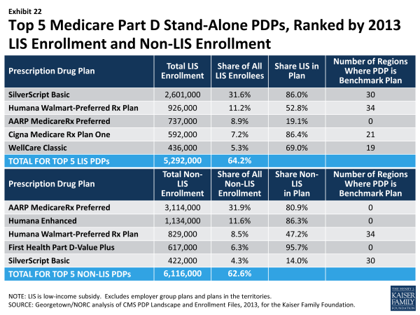 Exhibit 22.  Top 5 Medicare Part D Stand-Alone PDPs, Ranked by 2013 LIS Enrollment and Non-LIS Enrollment