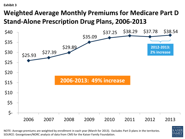 Exhibit 3.  Weighted Average Monthly Premiums for Medicare Part D Stand-Alone Prescription Drug Plans, 2006-2013