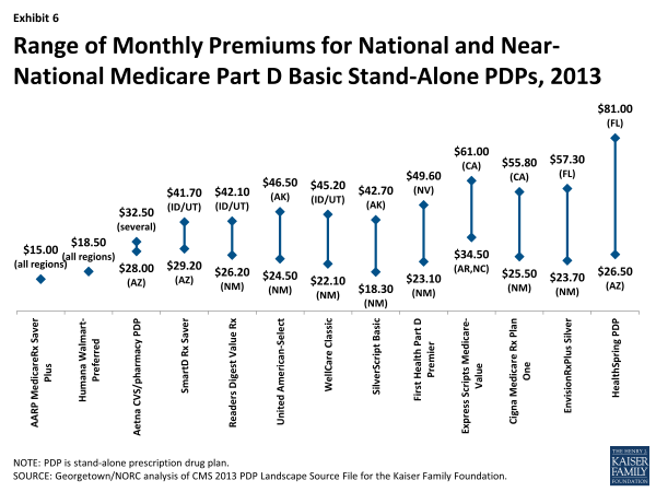Exhibit 6.  Range of Monthly Premiums for National and Near-National Medicare Part D Basic Stand-Alone PDPs, 2013