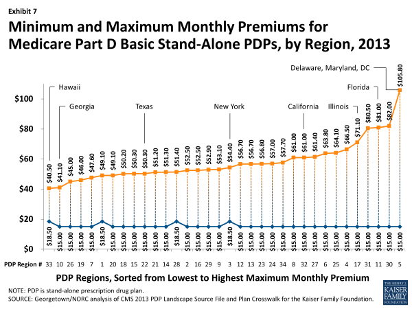 Exhibit 7.  Minimum and Maximum Monthly Premiums for Medicare Part D Basic Stand-Alone PDPs, by Region, 2013