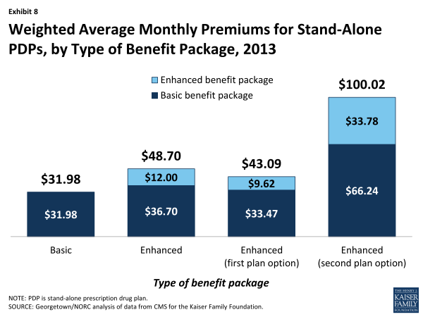 Exhibit 8.  Weighted Average Monthly Premiums for Stand-Alone PDPs, by Type of Benefit Package, 2013