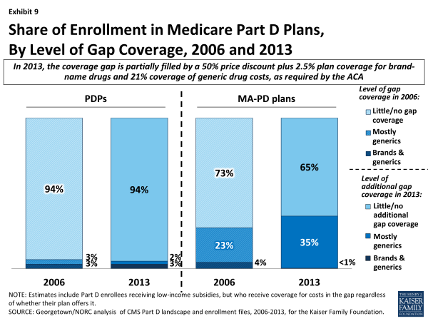 Exhibit 9.  Share of Enrollment in Medicare Part D Plans, By Level of Gap Coverage, 2006 and 2013
