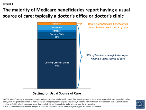 Exhibit 1. The majority of Medicare beneficiaries report having a usual source of care; typically a doctor's office or doctor's clinic