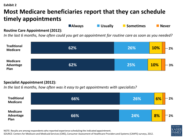 Exhibit 2. Most Medicare beneficiaries report that they can schedule timely appointments