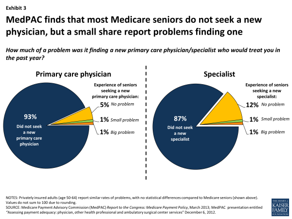 Exhibit 3. MedPAC finds that most Medicare seniors do not seek a new physician, but a small share report problems finding one