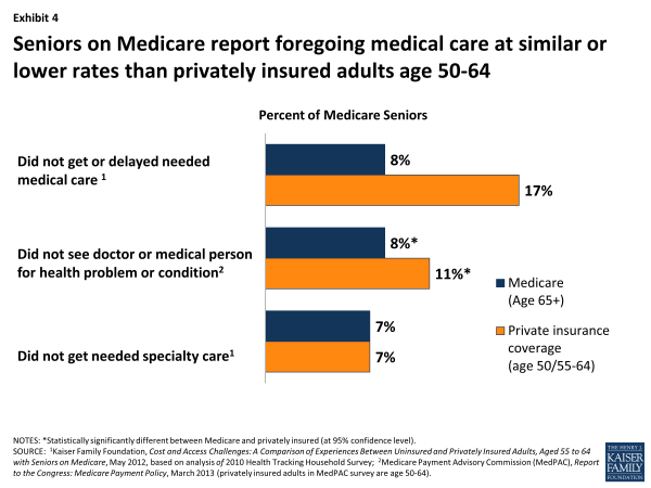 Exhibit 4. Seniors on Medicare report foregoing medical care at similar or lower rates than privately insured adults age 50-64