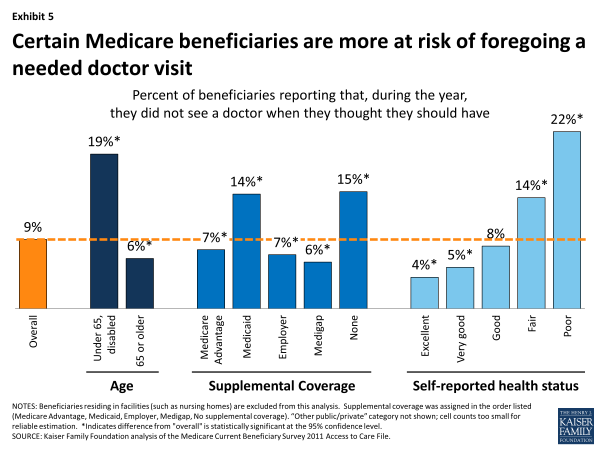 Exhibit 5. Certain Medicare beneficiaries are more at risk of foregoing a needed doctor visit