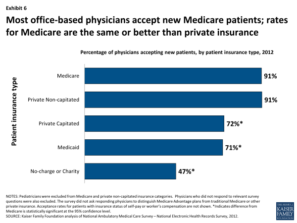 Exhibit 6. Most office-based physicians accept new Medicare patients; rates for Medicare are the same or better than private insurance