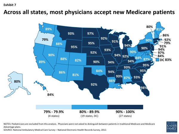 Exhibit 7. Across all states, most physicians accept new Medicare patients