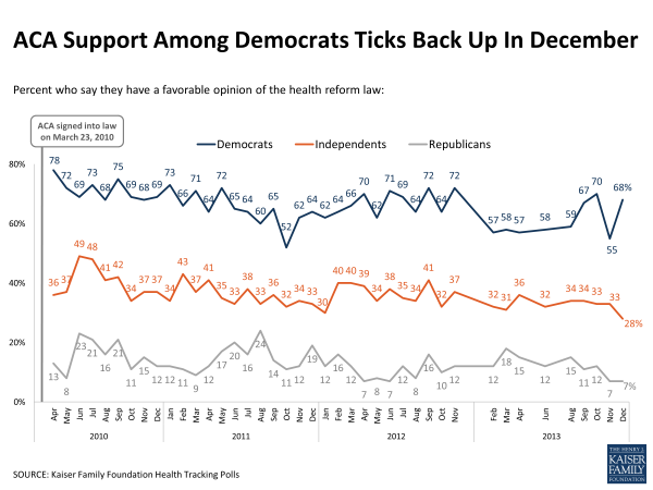 ACA Support Among Democrats Ticks Back Up In December