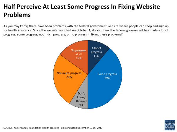 Half Percieve At Lease Some Progress In Fixing Website Problems
