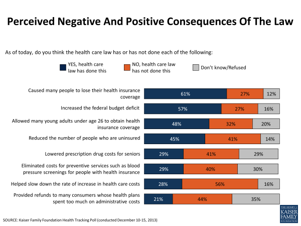 Perceived Negative And Positive Consequences Of The Law
