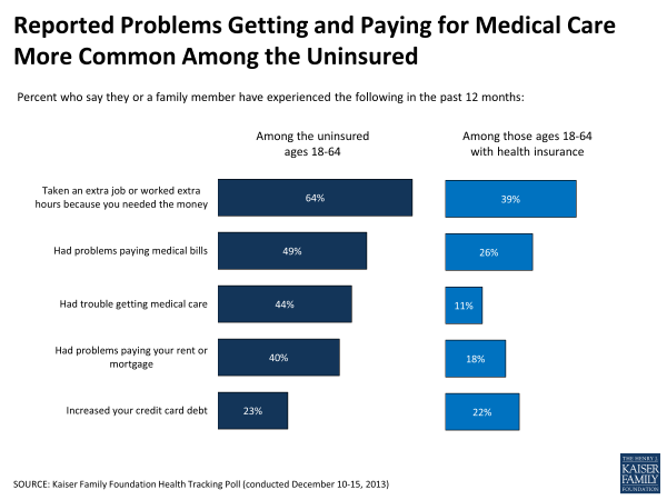Reported Problems Getting and Paying for Medical Care More Common Among the Uninsured