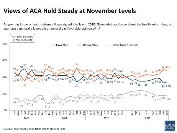 Views of ACA Hold Steady At November Levels