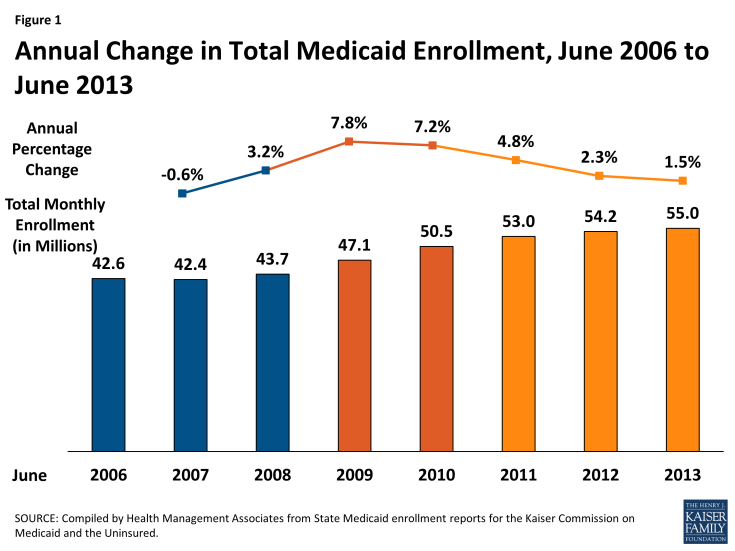 Figure 1: Annual Change in Total Medicaid Enrollment, June 2006 to June 2013