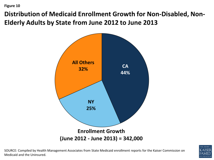Figure 10: Distribution of Medicaid Enrollment Growth for Non-Disabled, Non-Elderly Adults by State from June 2012 to June 2013