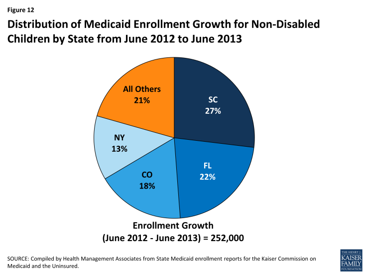 Figure 12: Distribution of Medicaid Enrollment Growth for Non-Disabled Children by State from June 2012 to June 2013