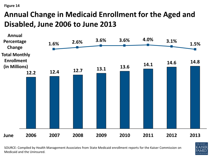 Figure 14: Annual Change in Medicaid Enrollment for the Aged and Disabled, June 2006 to June 2013