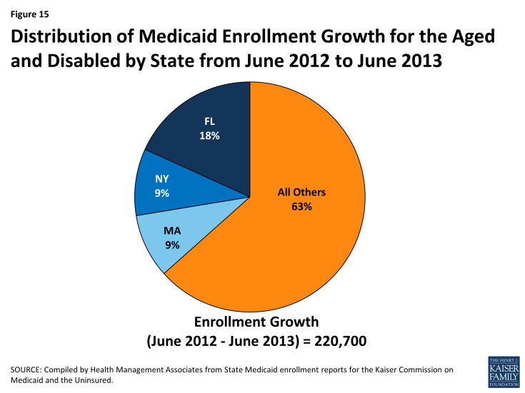 Figure 15: Distribution of Medicaid Enrollment Growth for the Aged and Disabled by State from June 2012 to June 2013