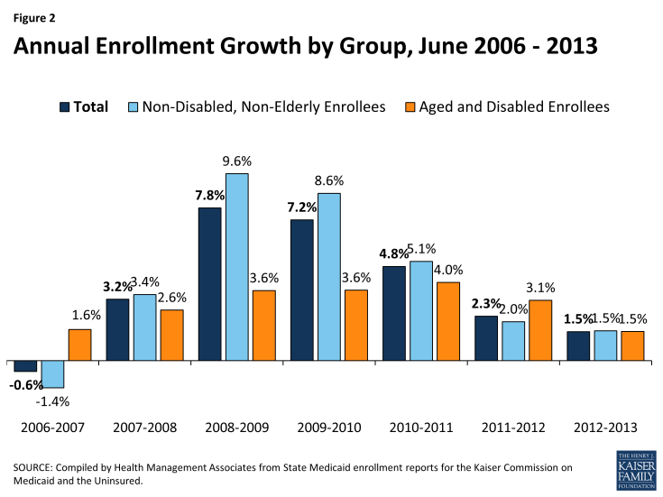 Figure 2: Annual Enrollment Growth by Group, June 2006 - 2013