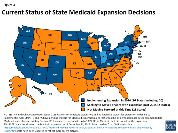 Figure 3: Current Status of State Medicaid Expansion Decisions