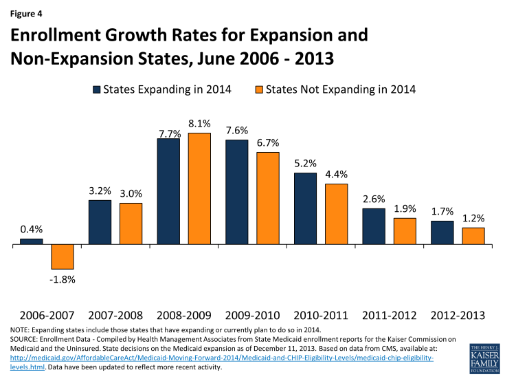 Figure 4: Enrollment Growth Rates for Expansion and Non-Expansion States, June 2006 - 2013