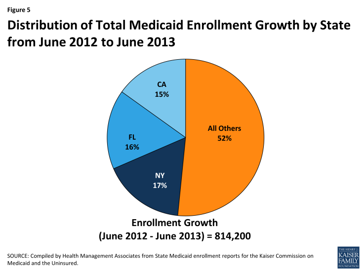 Figure 5: Distribution of Total Medicaid Enrollment Growth by State from June 2012 to June 2013