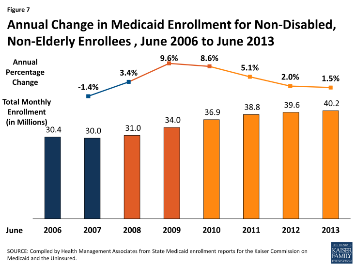 Figure 7: Annual Change in Medicaid Enrollment for Non-Disabled, Non-Elderly Enrollees , June 2006 to June 2013