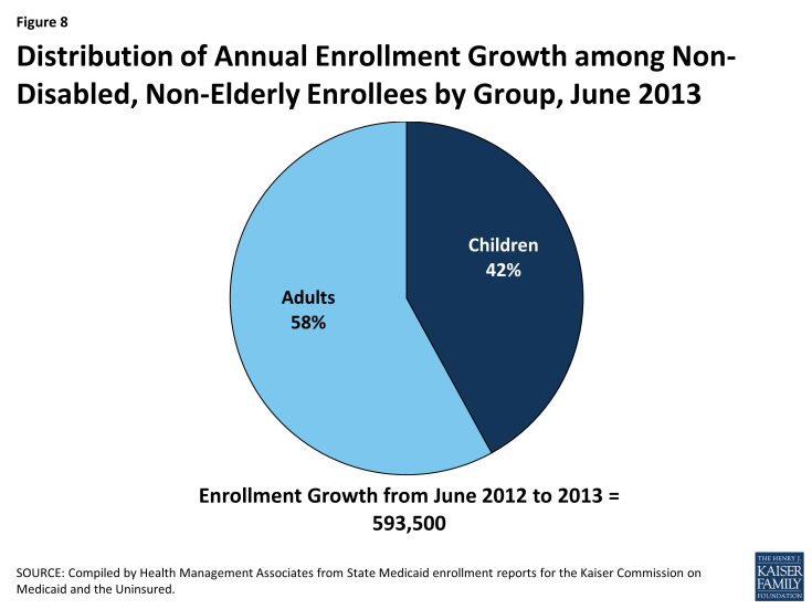 Figure 8: Distribution of Annual Enrollment Growth among Non-Disabled, Non-Elderly Enrollees by Group, June 2013