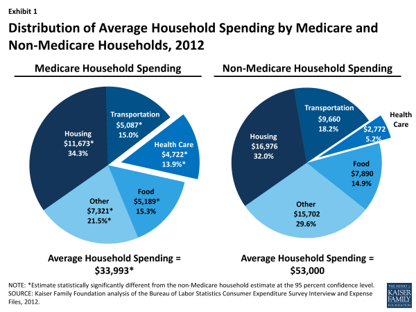 Exhibit 1: Distribution of Average Household Spending by Medicare and Non-Medicare Households, 2012