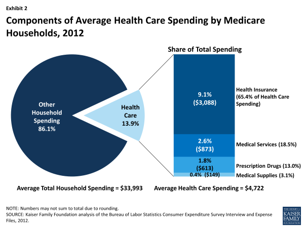 Exhibit 2: Components of Average Health Care Spending by Medicare Households, 2012
