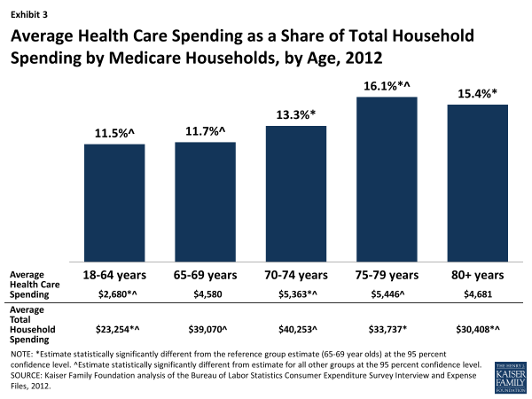 Exhibit 3: Average Health Care Spending as a Share of Total Household Spending by Medicare Households, by Age, 2012