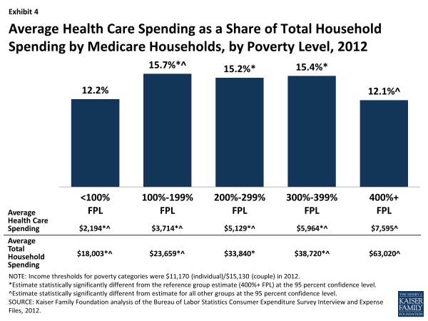 Exhibit 4: Average Health Care Spending as a Share of Total Household Spending by Medicare Households, by Poverty Level, 2012