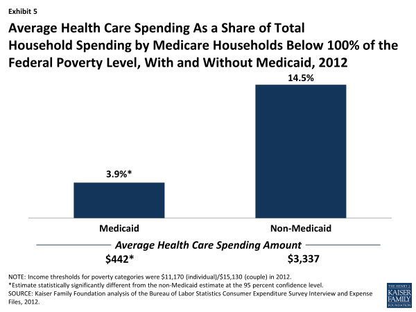 Exhibit 5: Average Health Care Spending As a Share of Total Household Spending by Medicare Households Below 100% of the Federal Poverty Level, With and Without Medicaid, 2012