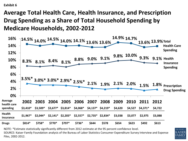 Exhibit 6: Average Total Health Care, Health Insurance, and Prescription Drug Spending as a Share of Total Household Spending by Medicare Households, 2002-2012