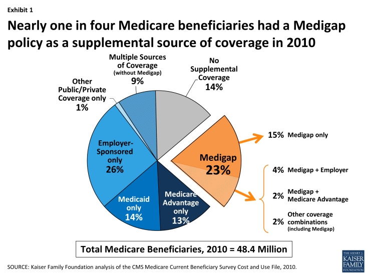 Exhibit 1. Nearly one in four Medicare beneficiaries had a Medigap policy as a supplemental source of coverage in 2010