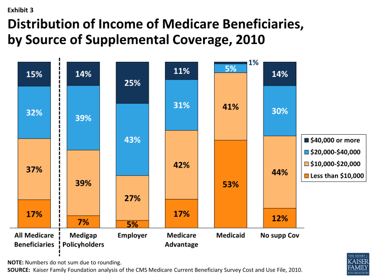Exhibit 3.  Distribution of Income of Medicare Beneficiaries, by Source of Supplemental Coverage, 2010