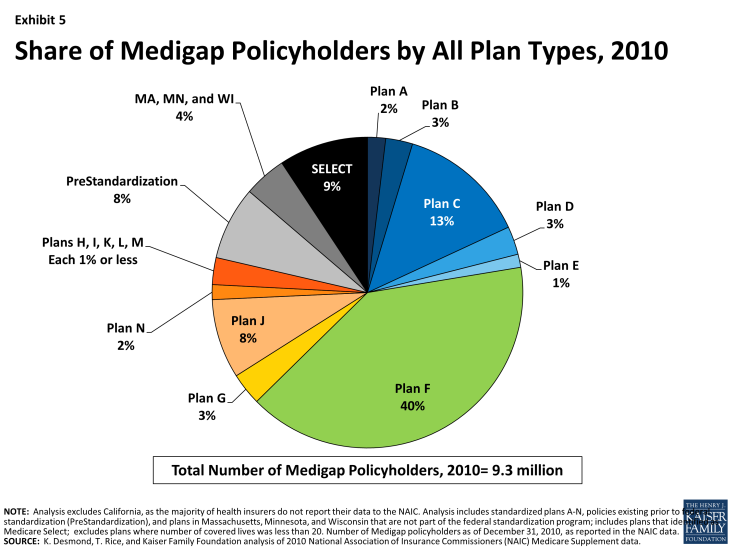 Exhibit 5. Share of Medigap Policyholders by All Plan Types, 2010